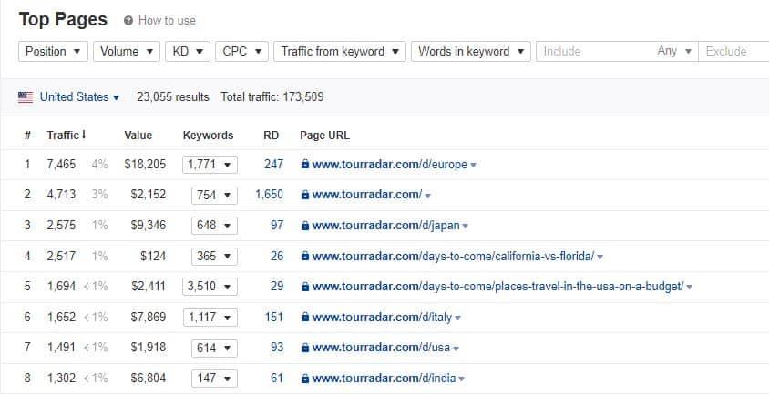 Top Pages de TourRadar